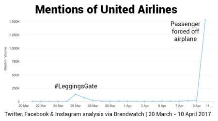 united-airlines-mentions bad buzz