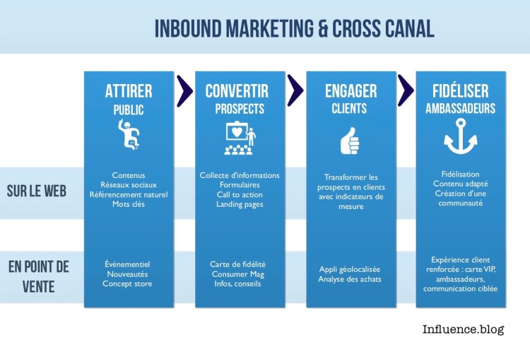 Inbound-Marketing-Cross-canal