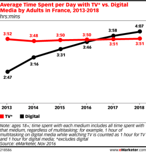 temps-passé-TV-digital-internet-smartphone-2017-2018